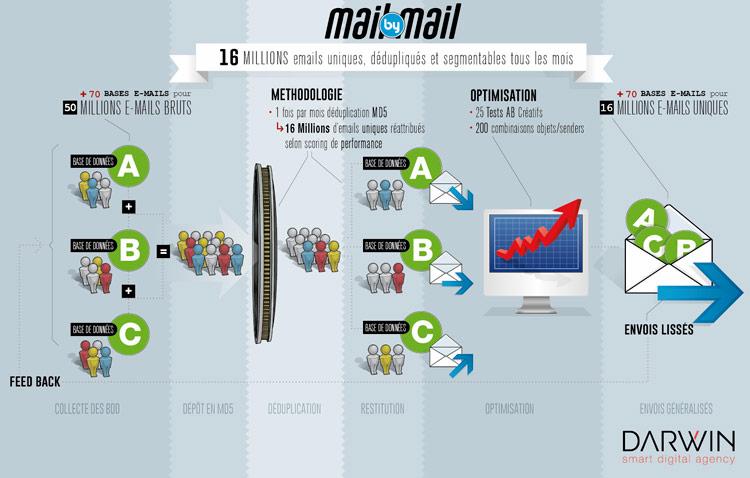 MailByMail
