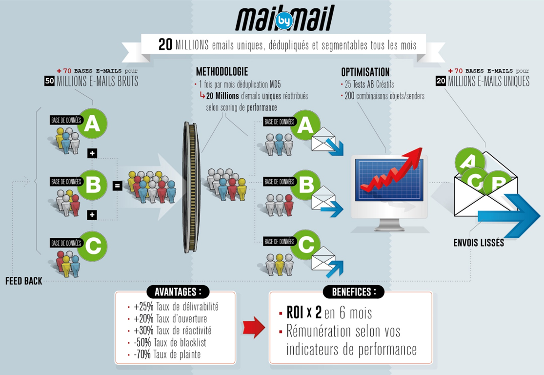 Schéma fonctionnel du dispositif Mail by Mail