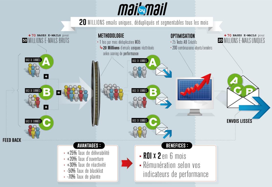 Schéma fonctionnel du dispositif Mail by Mail