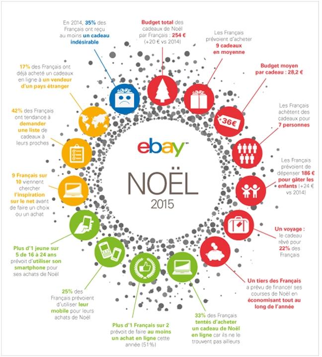 Infographie-noel-ebay