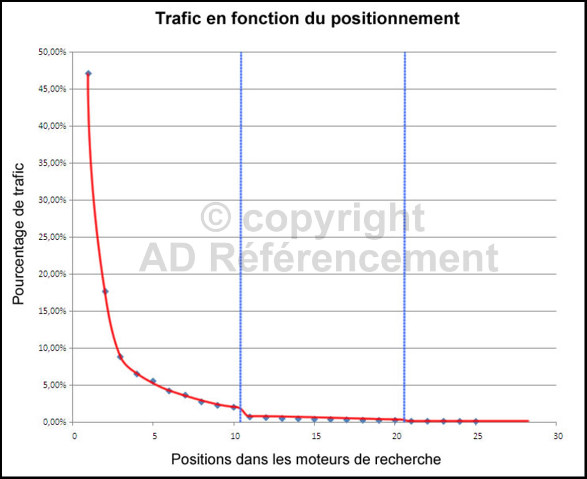 trafic-positionnement
