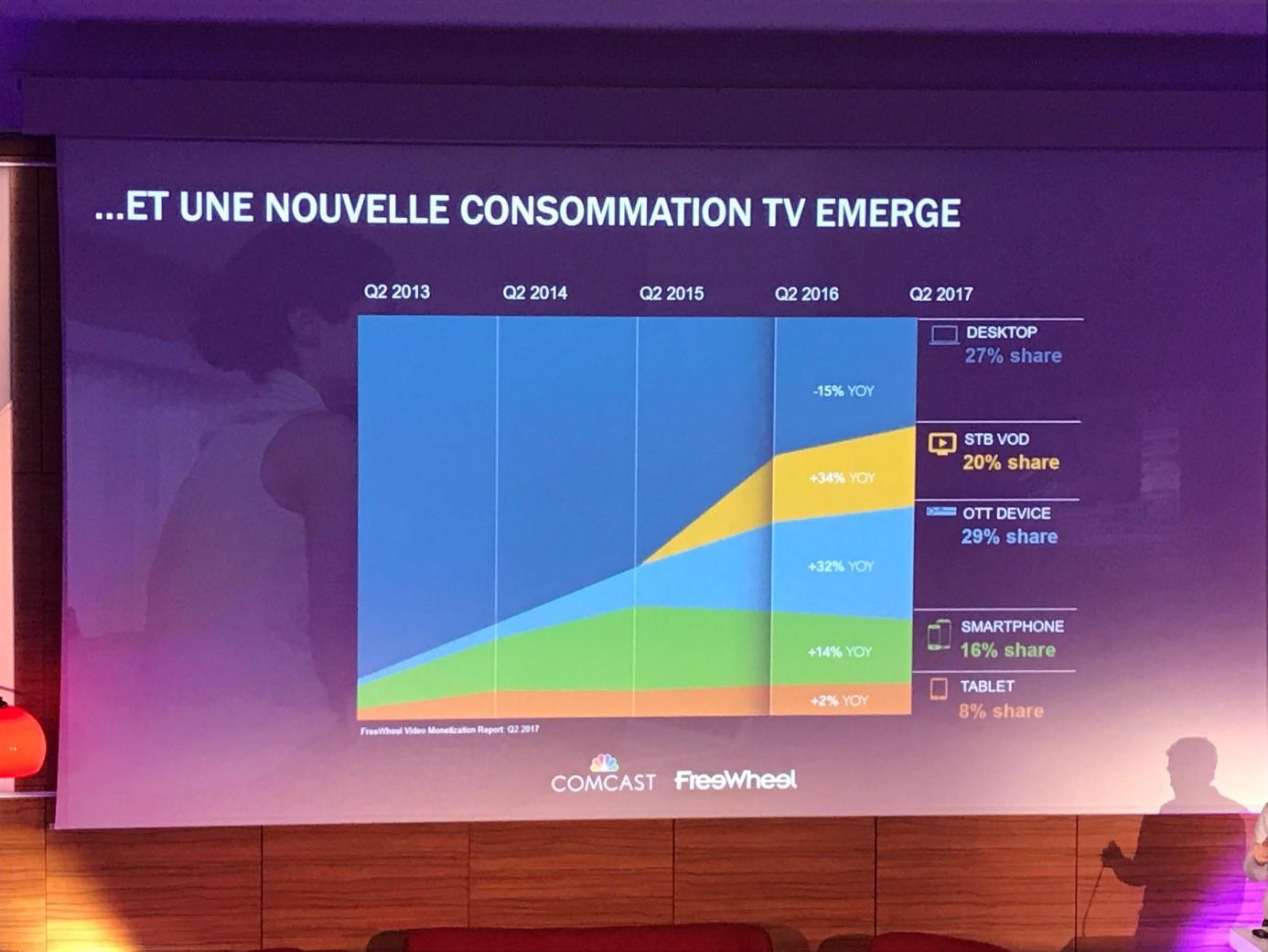 Evolution de la consommation TV