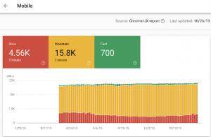 Rapport Search Console sur la vitesse de chargement d'un site internet